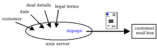 ixipage